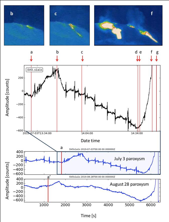 Momenti dell' eruzione del Vulcano Stromboli nel 2019